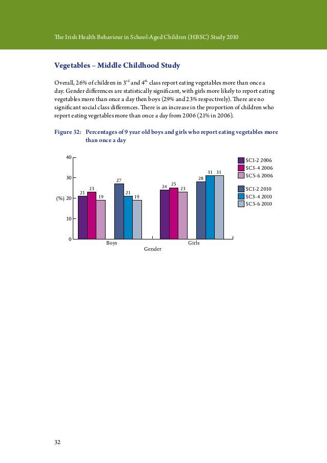 32 The Irish Health Behaviour in School-Aged Children (HBSC) Study 2010 Vegetables – Middle Childhood Study Overall, 26% o...