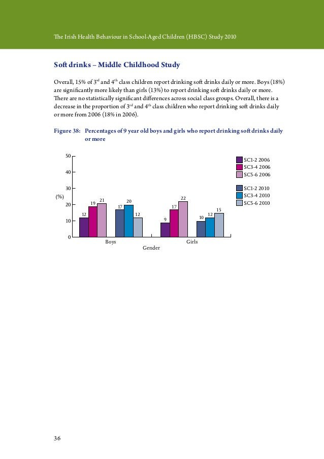 36 The Irish Health Behaviour in School-Aged Children (HBSC) Study 2010 Soft drinks – Middle Childhood Study Overall, 15% ...