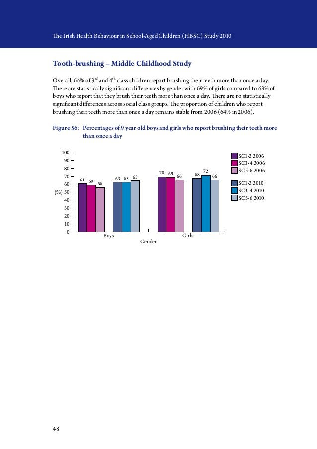 48 The Irish Health Behaviour in School-Aged Children (HBSC) Study 2010 Tooth-brushing – Middle Childhood Study Overall, 6...