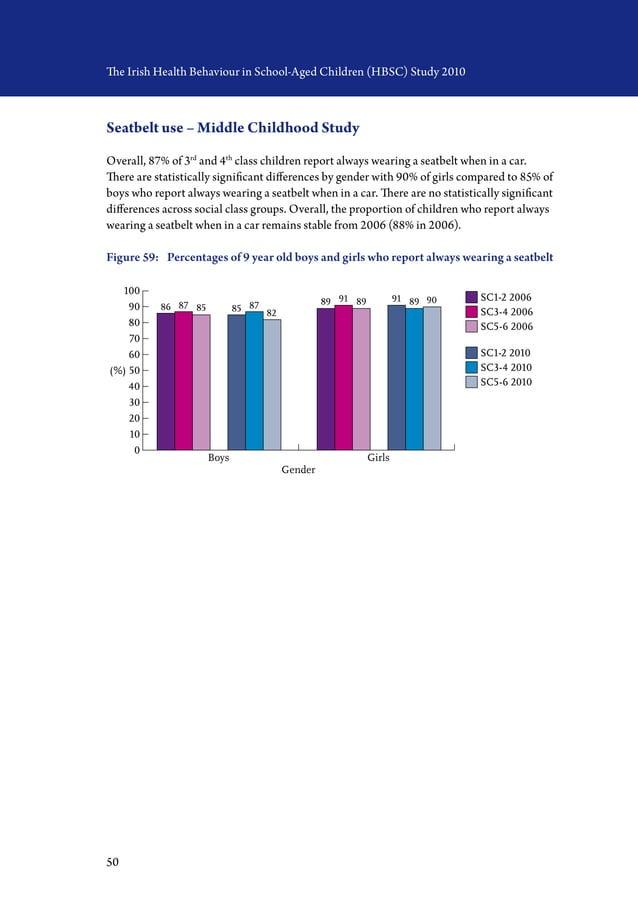 50 The Irish Health Behaviour in School-Aged Children (HBSC) Study 2010 Seatbelt use – Middle Childhood Study Overall, 87%...