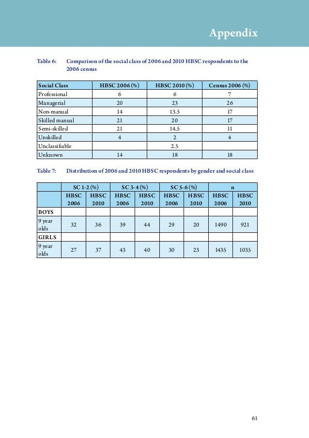 61 Table 6: Comparison of the social class of 2006 and 2010 HBSC respondents to the 2006 census Social Class HBSC 2006 (%...