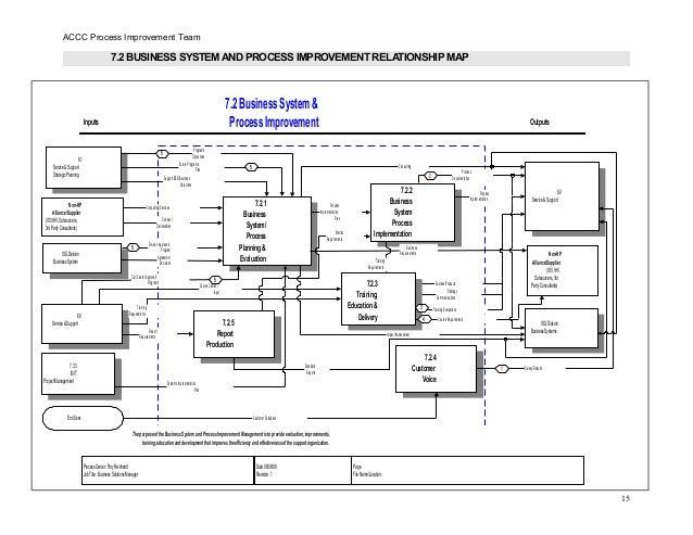 Process Improvement Document HP