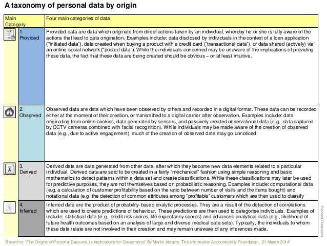 Main Category Four main categories of data 3. Derived 4. Inferred 1. Provided 2. Observed Provided data are data which ori...