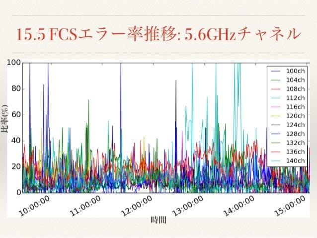 C92 Day1 Wi-Fi
