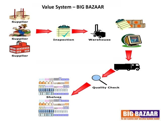 bharti walmart 5 forces Thenthe bharti company will be analyzed using a swot to pin point how the company will fit intothe overall plan of wal-mart operating in india the report will further evaluate the indian retailsector through a competitive industry analysis using the porter's 5 forces model this model willdetail the threats to the market entry,.