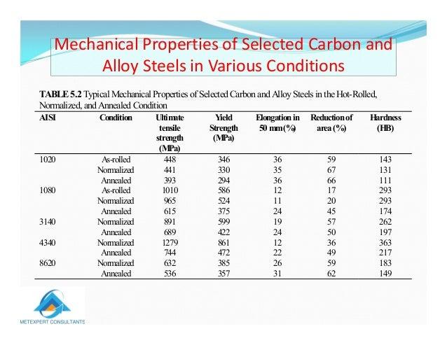 classification of meta...1020 Steel Properties