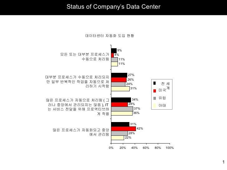 Status of Company ' s Data Center 모든 또는 대부분 프로세스가 수동으로 처리됨 대부분 프로세스가 수동으로 처리되지만 일부 반복적인 작업을 자동으로 처리하기 시작함 많은 프로세스가 자동으로 처리...