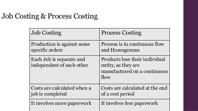when job order costing systems would be more appropriate than a process costing system 1question :(tco f) for which situation(s) below would an organization be more likely to use a job-order costing system of accumulating product costs rather than a process costing system 2question :(tco f) process costing would be appropriate for each of the following except: 3question :(tco f.