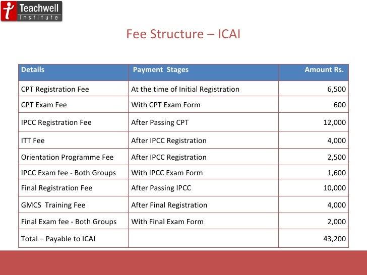 CA IPCC 2018 Registration, dates, application, material, syllabus