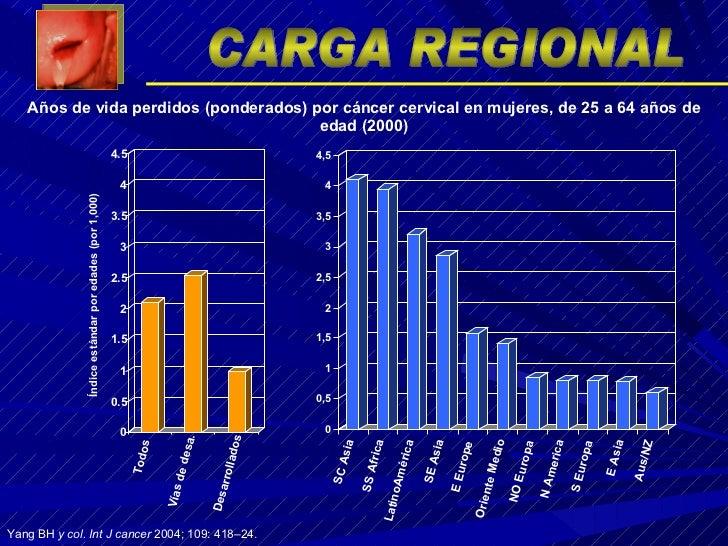 Yang BH  y col. Int J cancer  2004; 109: 418 – 24 . Años de vida perdidos (ponderados) por cáncer cervical en mujeres, de ...