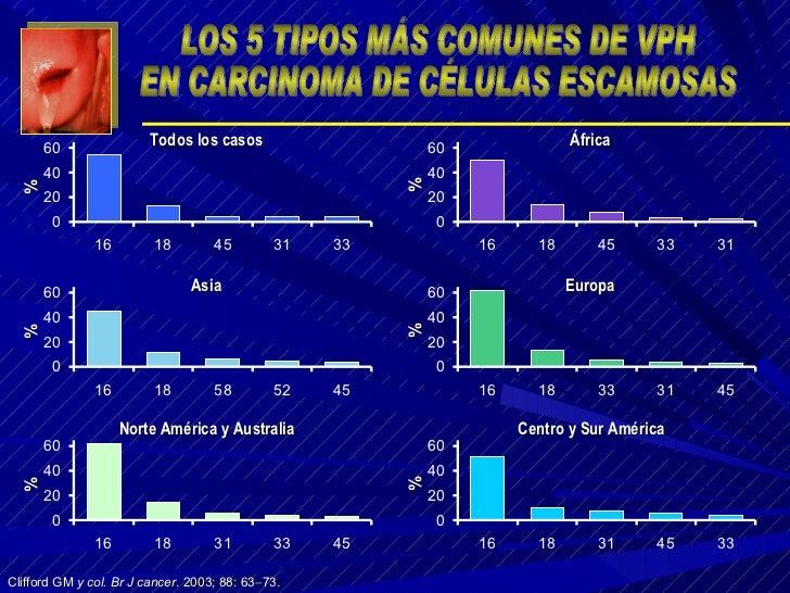 Clifford GM  y col.   Br J cancer . 2003; 88: 63  73. % Todos los casos % Asia % Norte América y Australia % África % Eur...