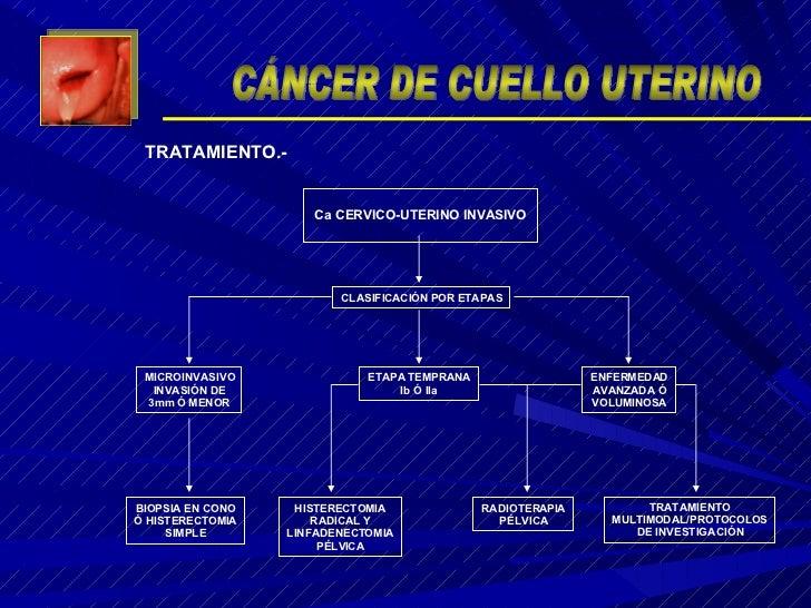 TRATAMIENTO.- CÁNCER DE CUELLO UTERINO Ca CERVICO-UTERINO INVASIVO CLASIFICACIÓN POR ETAPAS MICROINVASIVO INVASIÓN DE 3mm ...