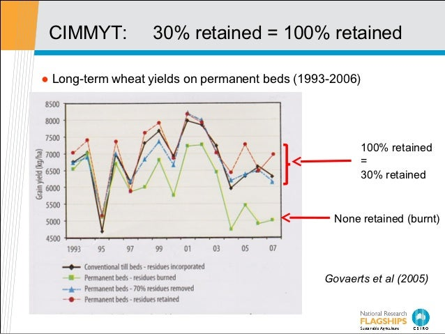 CIMMYT:          30% retained = 100% retained● Long-term wheat yields on permanent beds (1993-2006)                       ...
