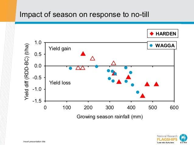 Impact of season on response to no-till                                                                                   ...