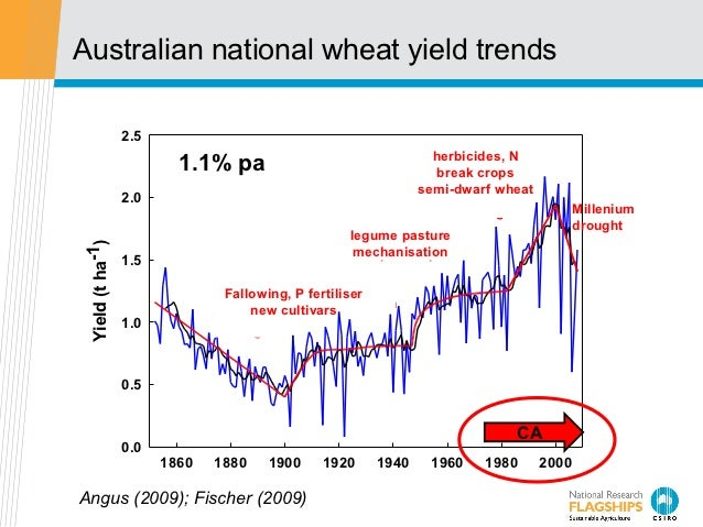 Australian national wheat yield trends                 2.5                                                               h...