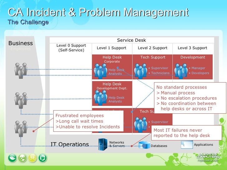 help desk presentation Verify with user desktop system is fully operational performance-based rational for new help desk software or hardware performance metrics – a free powerpoint ppt presentation (displayed as a flash slide show) on powershowcom - id: 248a50-zdc1z.