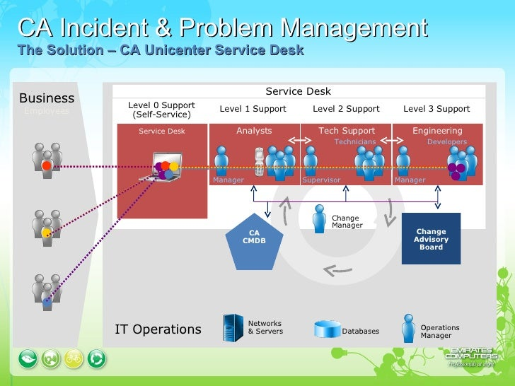 itil help desk presentation → see also incident management itil v3 the service desk and incident management and for coordinating the incident resolution with specialist support.