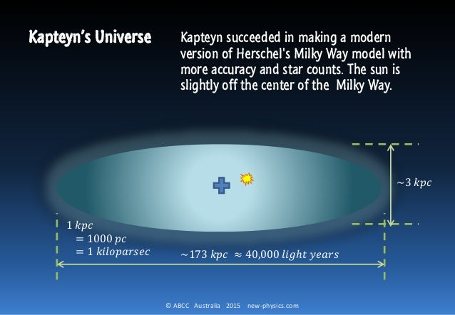 kapteyn universe and harlow shapley biography