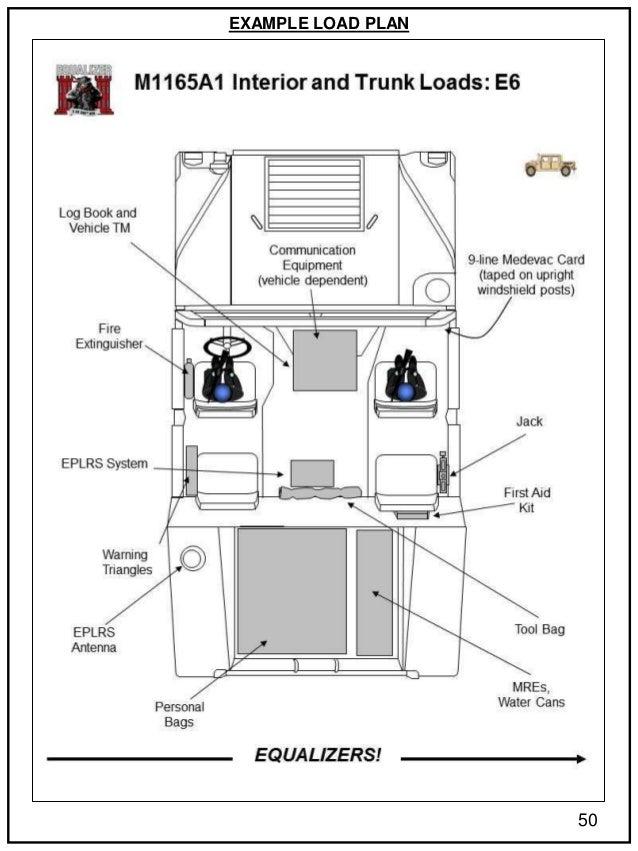 army lmtv load plan diagram
