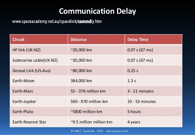 © ABCC Australia 2015 new-physics.com Circuit Distance Delay Time HF link (UK-NZ) ~20,000 km 0.07 s (67 ms) Submarine cabl...