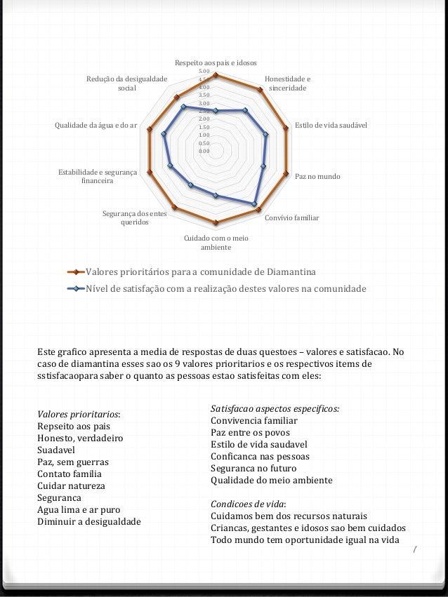 1 Este grafico apresenta a media de respostas de duas questoes – valores e satisfacao. No caso de diamantina esses sao os ...