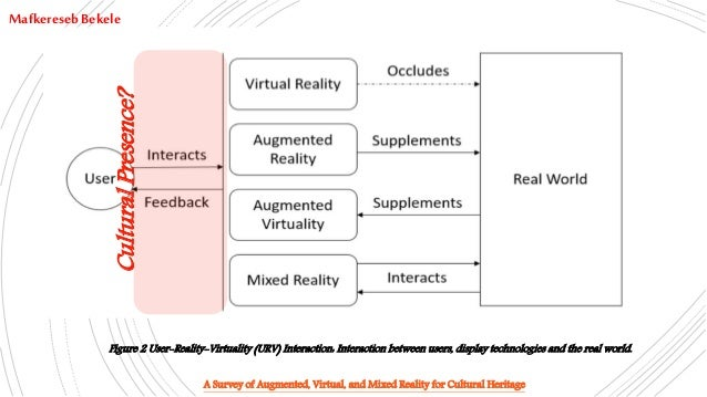 Figure 2 User-Reality-Virtuality (URV) Interaction: Interaction between users, display technologies and the real world. Ma...