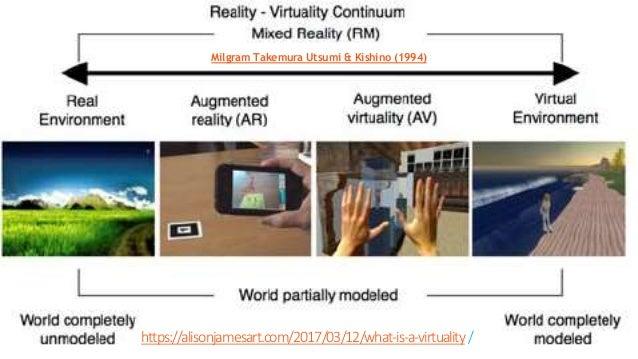 https://alisonjamesart.com/2017/03/12/what-is-a-virtuality/ Milgram Takemura Utsumi & Kishino (1994)