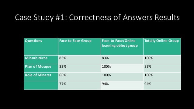 Case Study #1: Correctness of Answers Results Questions Face-to-Face Group Face-to-Face/Online learning object group Total...