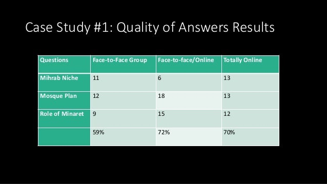 Case Study #1: Quality of Answers Results Questions Face-to-Face Group Face-to-face/Online Totally Online Mihrab Niche 11 ...
