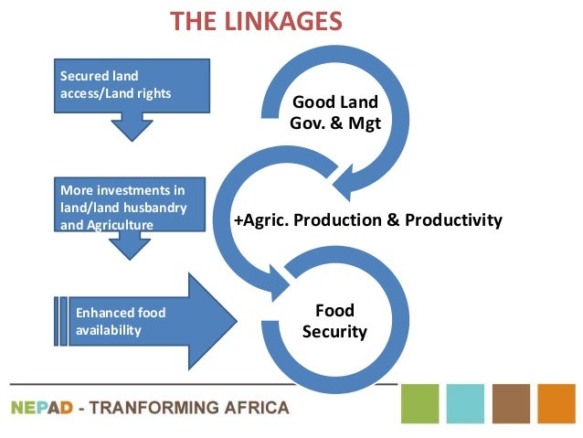 Good Land Gov. & Mgt +Agric. Production & Productivity Food Security Secured land access/Land rights Enhanced food availab...