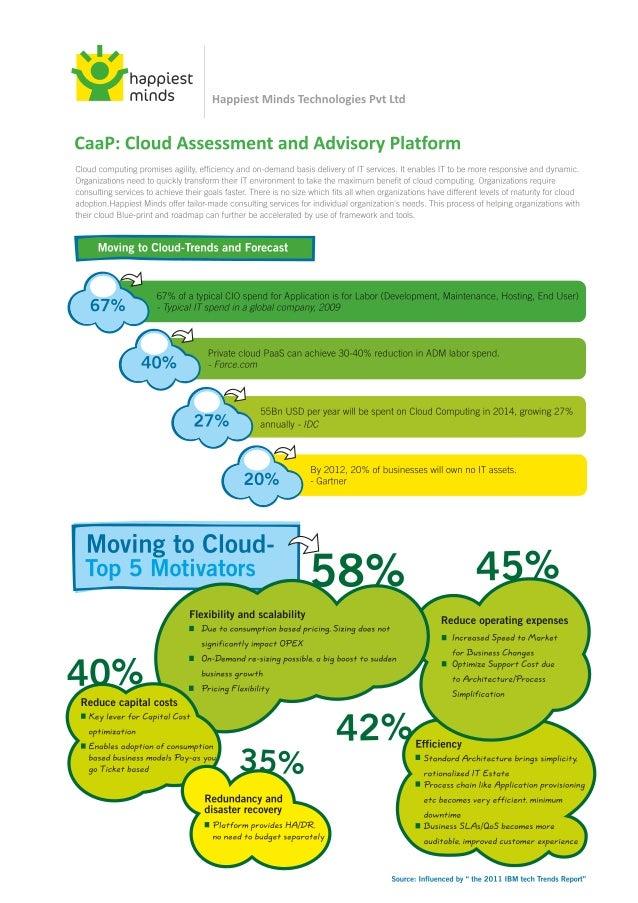 Brochure: Cloud Assessment and Advisory Platform (CAAP) - Happiest Minds