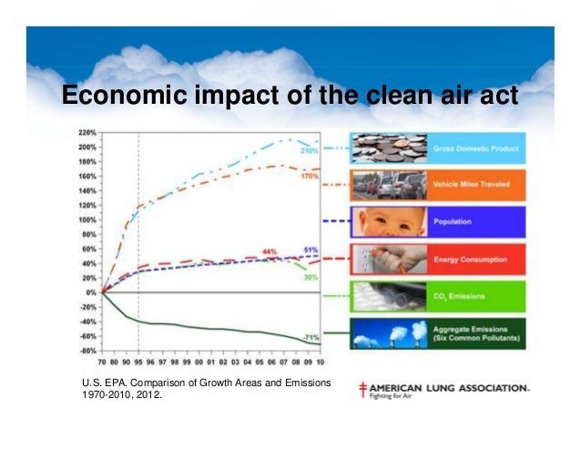 the economics of clean air essay A review of the economics of the clean air act pages 6 words 1,292 staff pick view full essay  sign up to view the complete essay show me the full essay.