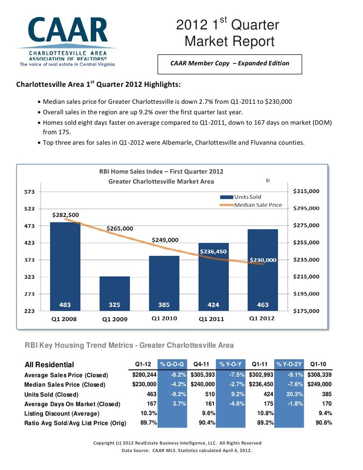 2012 1st Quarter                                                                       Market Report The voice of real est...