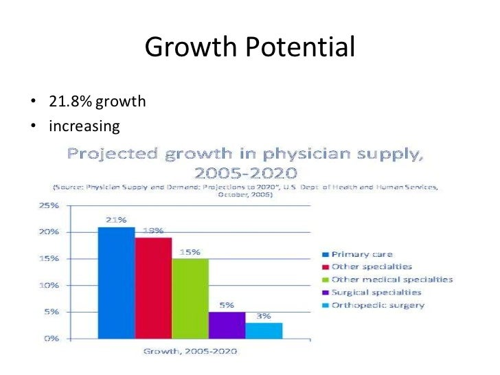 Growth Potentialbr 218 Br Increasing