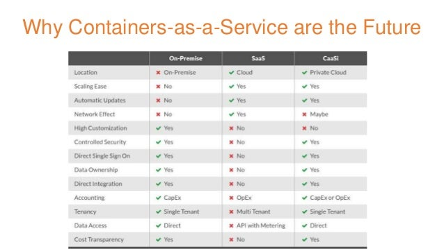 Why Containers-as-a-Service are the Future