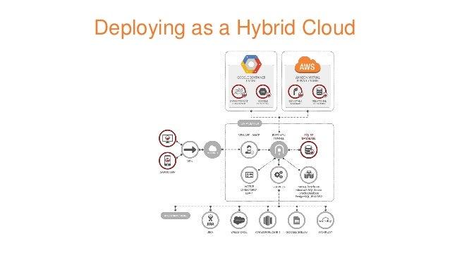 Deploying as a Hybrid Cloud
