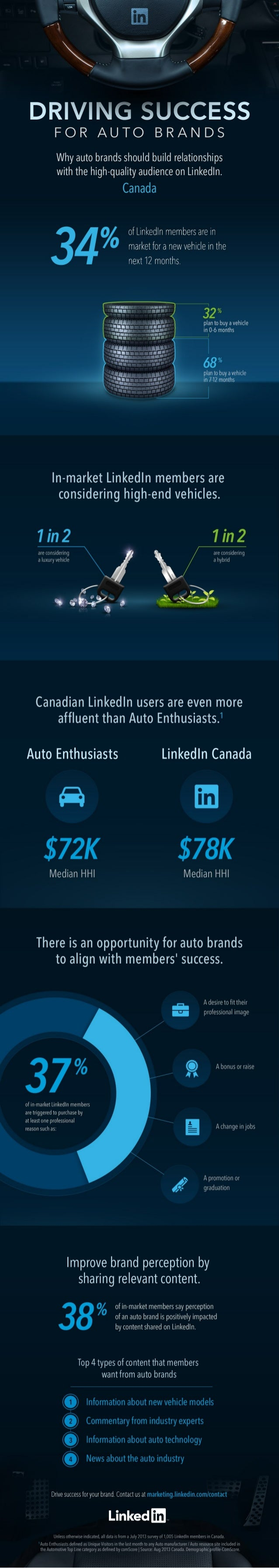 Canadian Automotive Research Infographic
