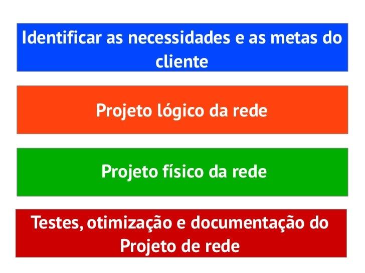 Identificar as necessidades e as metas docliente- Análise dos objetivos e restrições donegócio- Análise dos requisitostécn...
