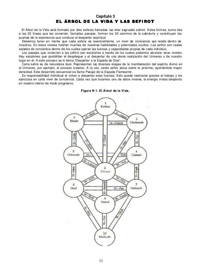 Capítulo 3                         EL ÁRBOL DE LA VIDA Y LAS SEFIROT  El Árbol de la Vida está formado por diez esferas ll...