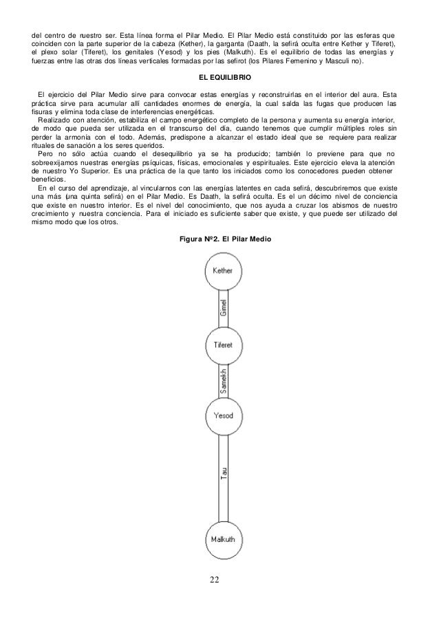 del centro de n uestro ser. Esta línea forma el Pilar Medio. El Pilar Medio está constituido por las esferas quecoinciden ...