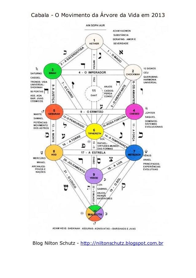 Cabala - O Movimento da Árvore da Vida em 2013 Blog Nilton Schutz - http://niltonschutz.blogspot.com.br