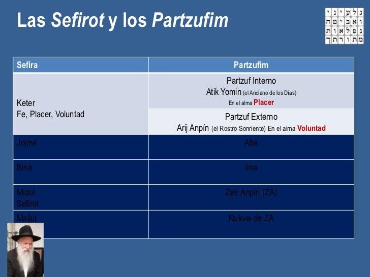 Las Sefirot y los PartzufimSefira                                     Partzufim                                       Part...