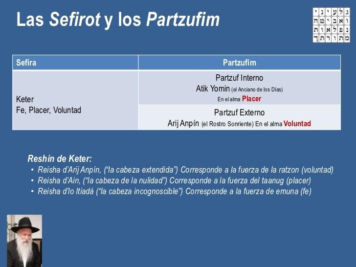 Las Sefirot y los PartzufimSefira                                                            Partzufim                    ...