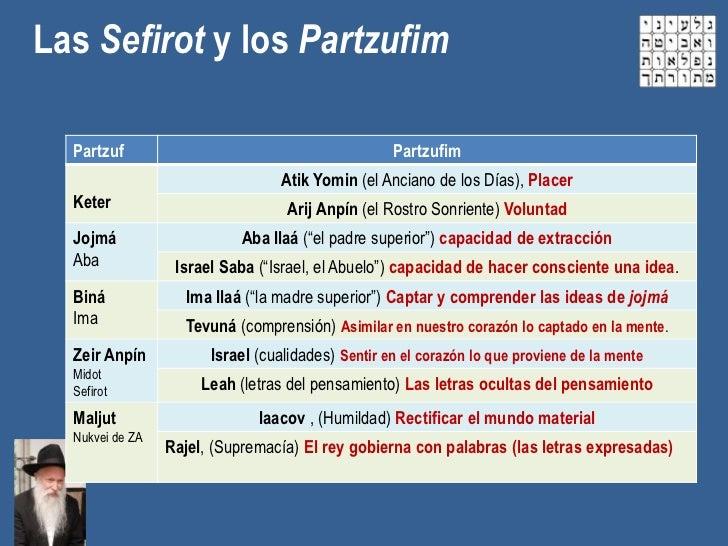 Las Sefirot y los Partzufim  Partzuf                                          Partzufim                                  A...