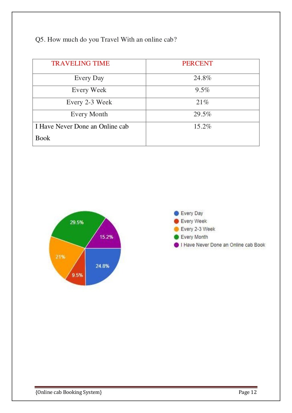 Online Cab Booking System Final Report page 19
