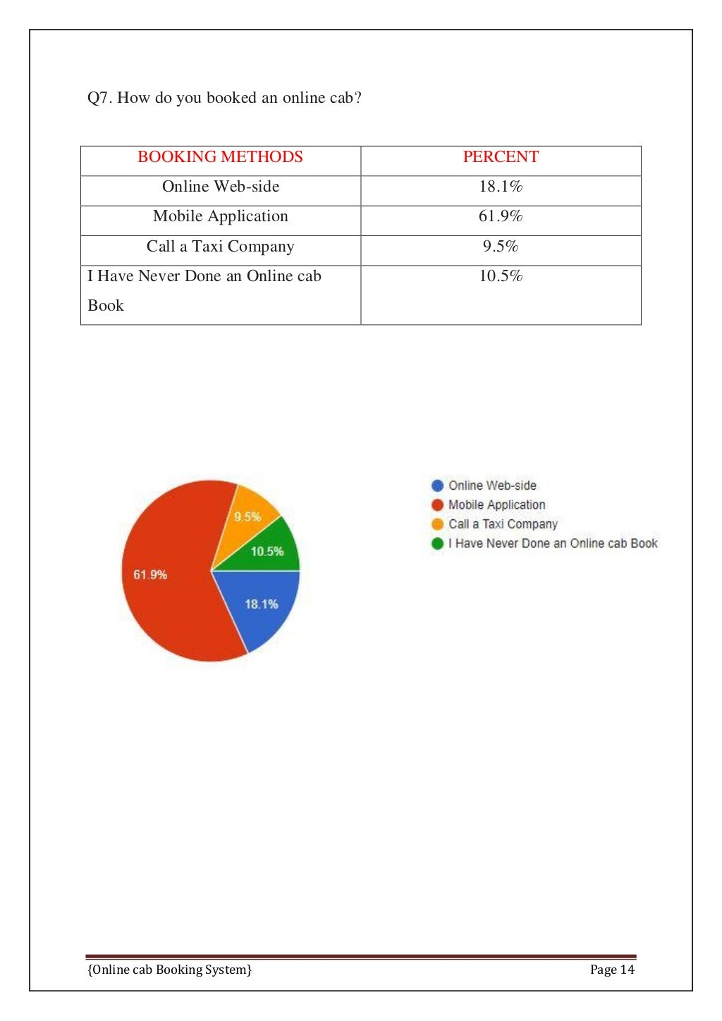 Online Cab Booking System Final Report page 21