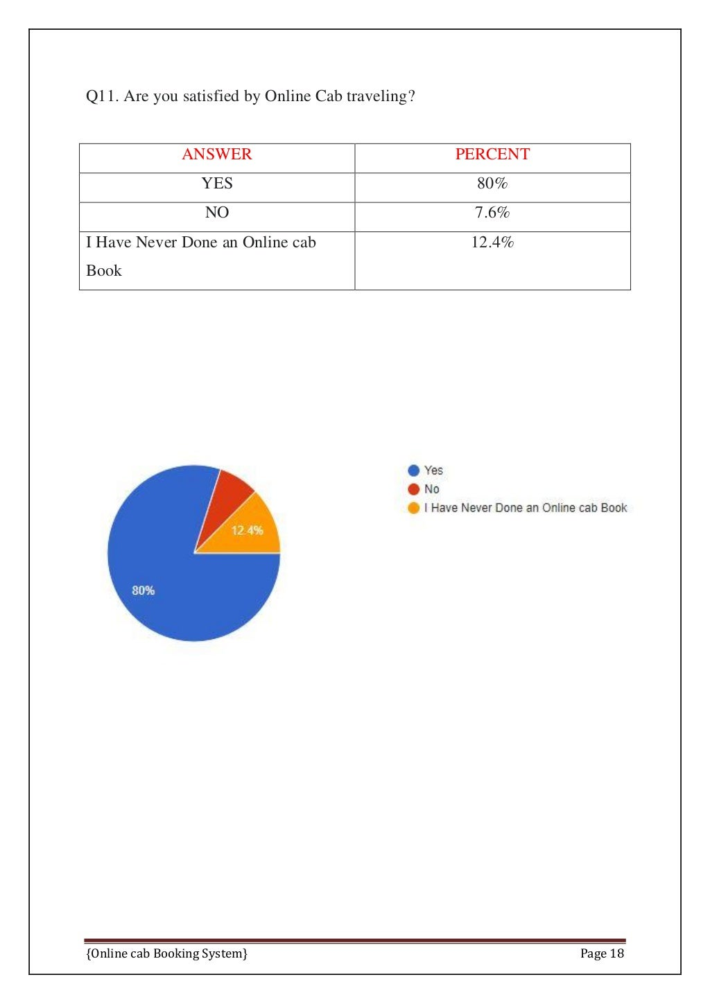 Online Cab Booking System Final Report page 25