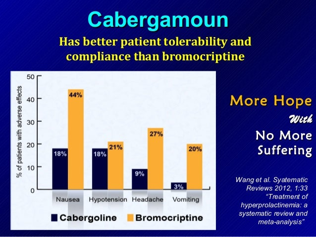 Cabgolin 0.25 mg furosemide