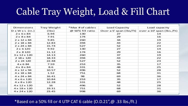 Cable mgr cable tray introduction cable tray weight load fill chart dimensions tray weight max greentooth Choice Image