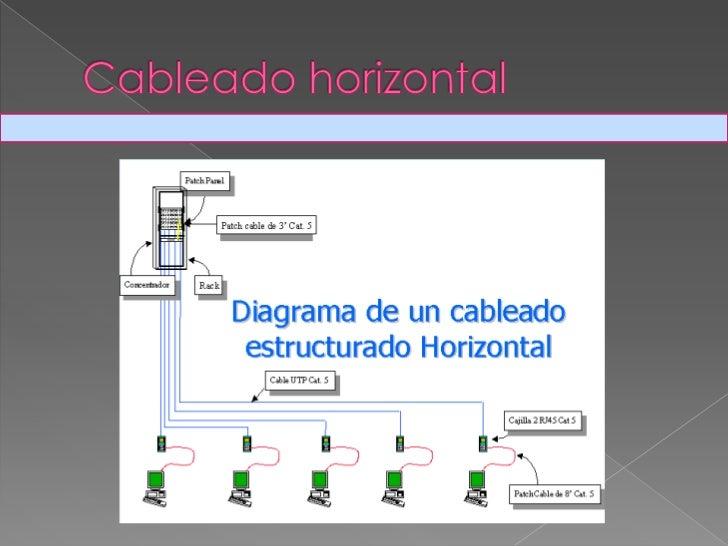 Cableado horizontal<br />